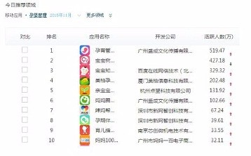 """2015年母婴类APP数据榜出炉 """"孕育管家""""活跃人数荣膺榜首"""